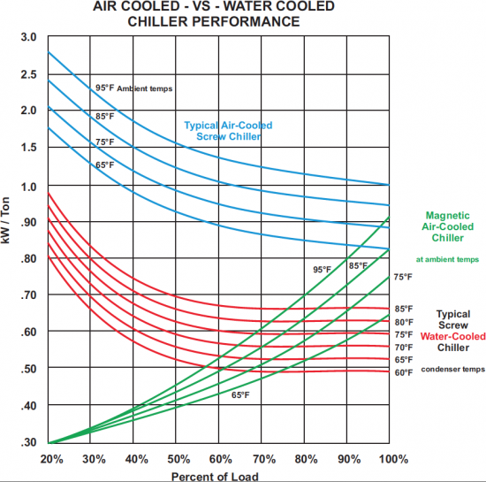 Figure 4: Air-Cooled vs. Water-Cooled Chiller Performance