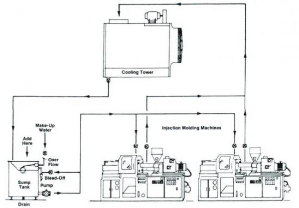 Process Chiller Water Treatment Basics for Plastic Injection