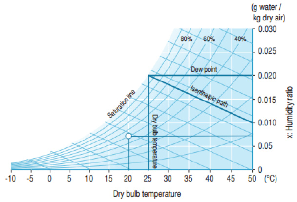 Evaporative Cooler Temperature Chart : Evaporative cooling for chillers and dry coolers chiller
