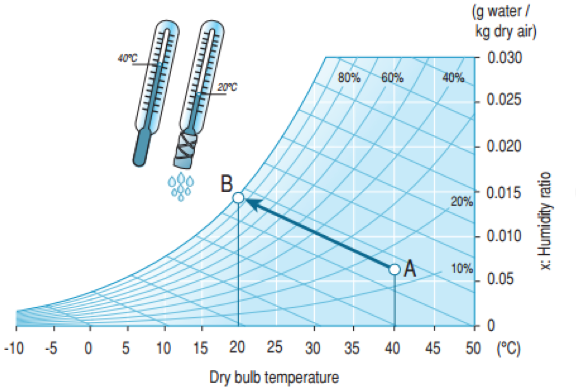 Evaporative Cooling Chart : Evaporative cooling for chillers and dry coolers chiller