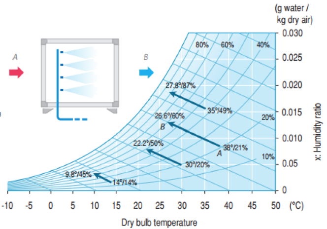 Evaporative Cooler Efficiency Chart : Evaporative cooling for chillers and dry coolers chiller