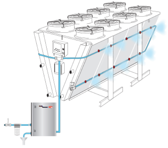 Dry Fluid Cooling Systems : Evaporative cooling for chillers and dry coolers chiller