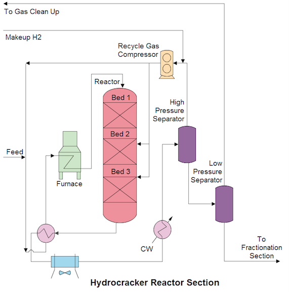 HYDROCRACKERREACTOR