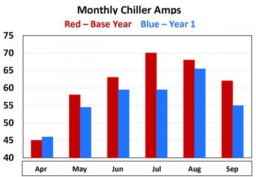 monthlychilleramps