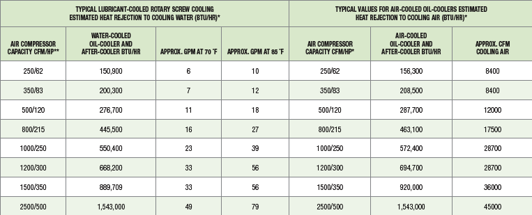 Water Costs of Water-Cooled Air Compressors
