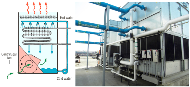 Hydrothrift Closed loop cooling evaporative