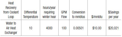 Waste Heat Sources for HVAC Optimization