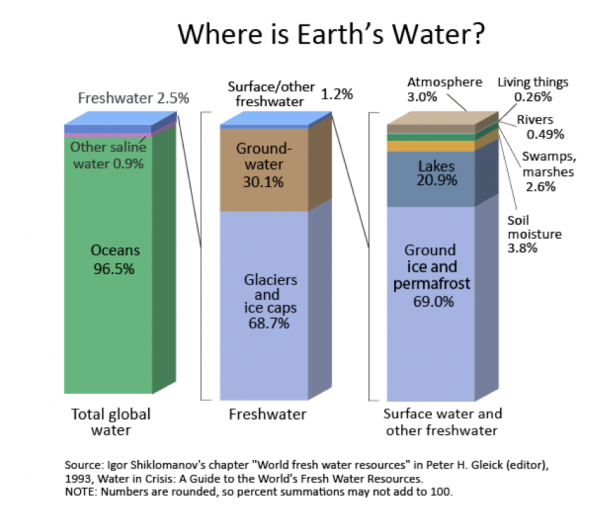 Where is earth's water