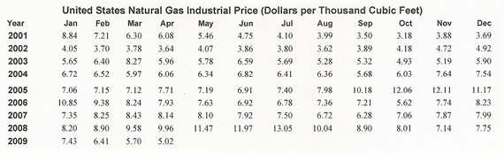 Natural Gas Historical Prices