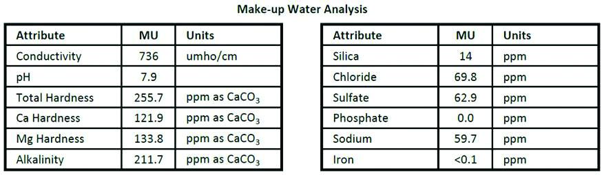 Make-up water analysis