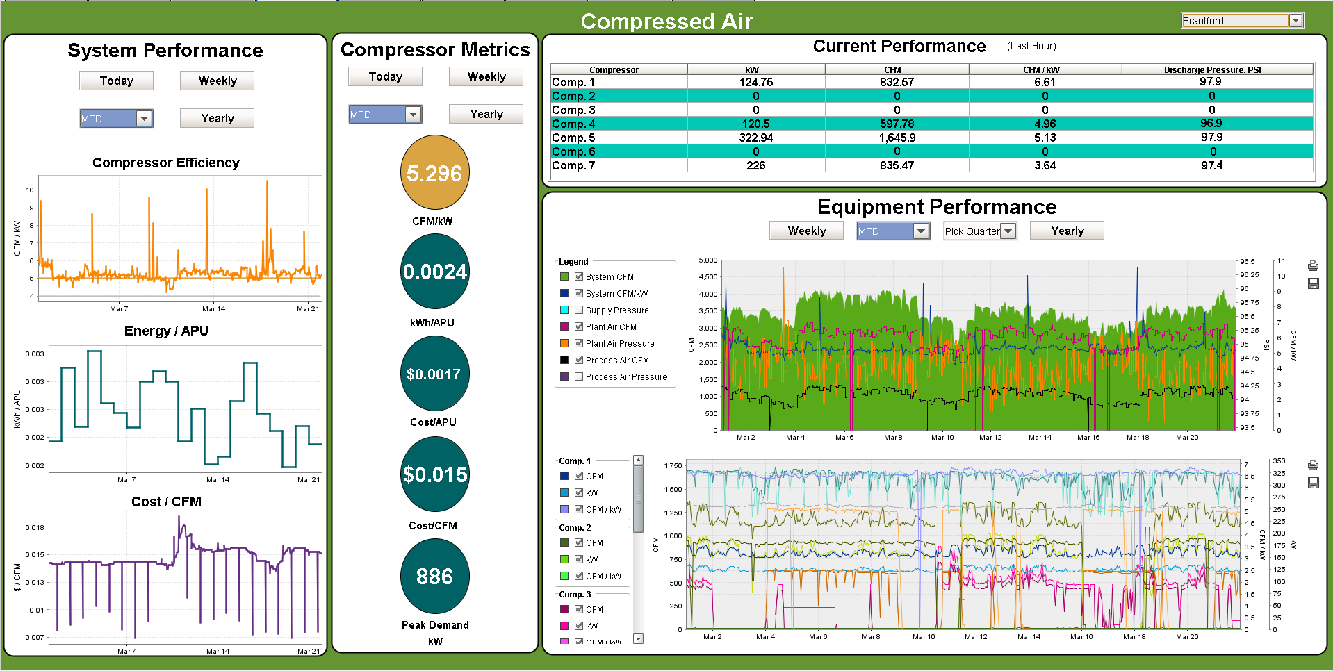Compressed Air System KPI Graphic