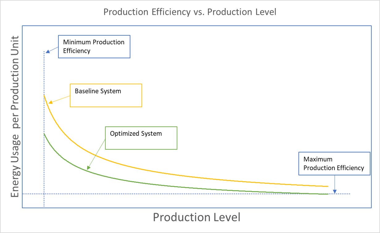 Production Level Energy Intensity Graph